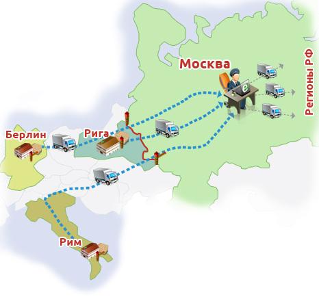 Схема доставки грузов из Европы.